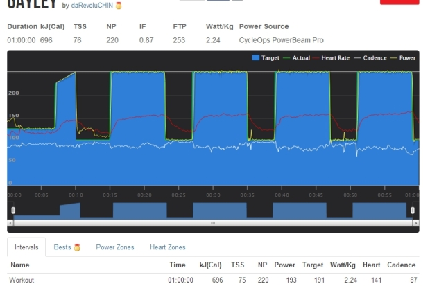 my morning bike workout using @TrainerRoad & @CycleOpsPower!